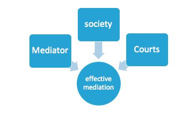 India's Path to Mediation | Australian Disputes Centre